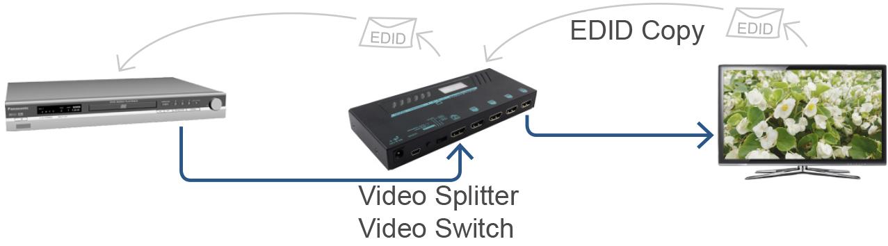 影音延長器分配器EDID Copy