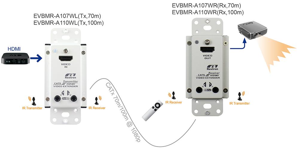 面板型HDMI延長器