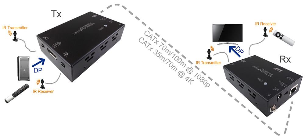 4K DP影音延長器,Dual-IR