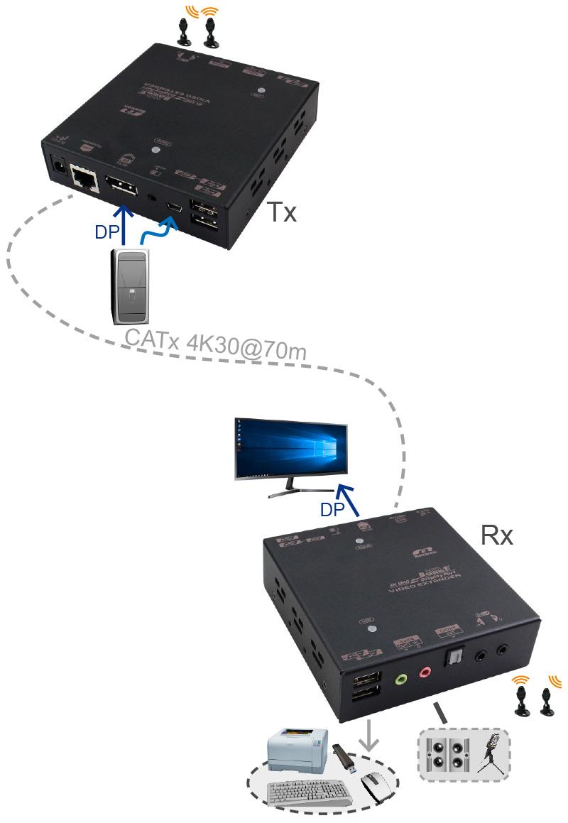 DP KVM延長器