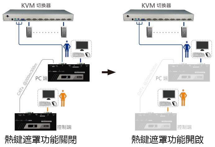 熱鍵遮罩功能,EXC-2021