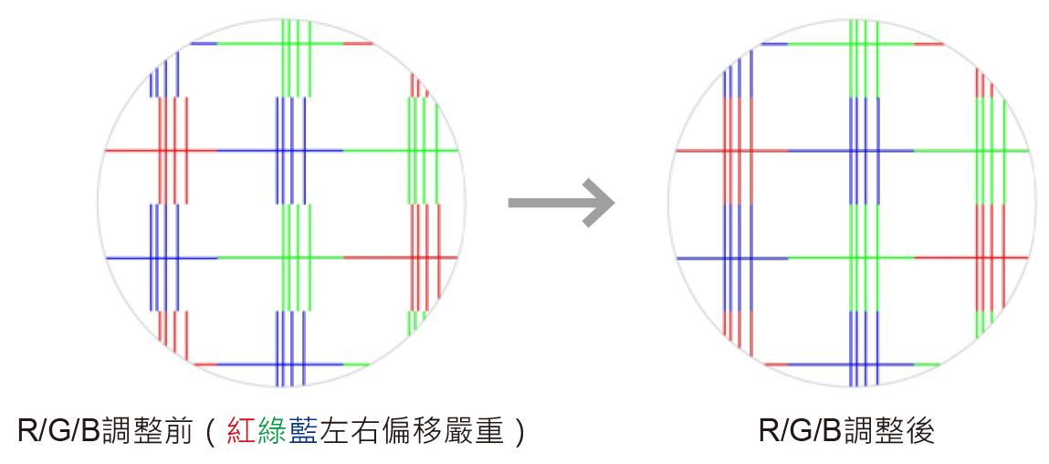 KVM延長器,雙控制端,RGB校準