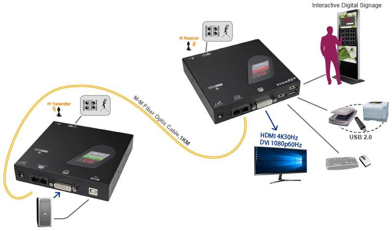 光纖DVI KVM延長器