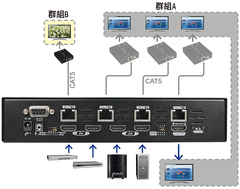 HDMI延長器,2-Bus
