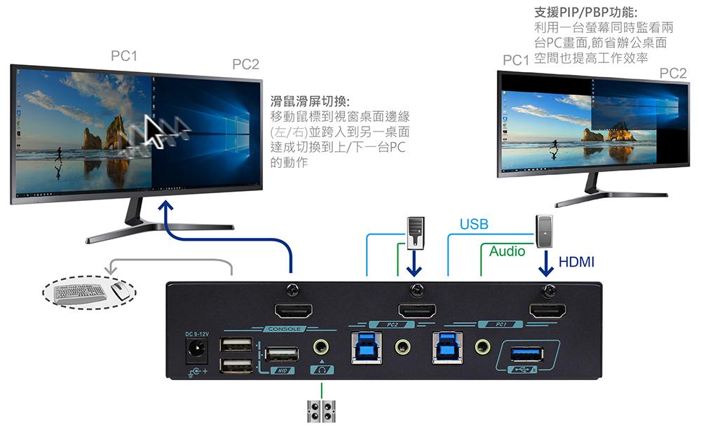 KVM切換器,USB周邊分享