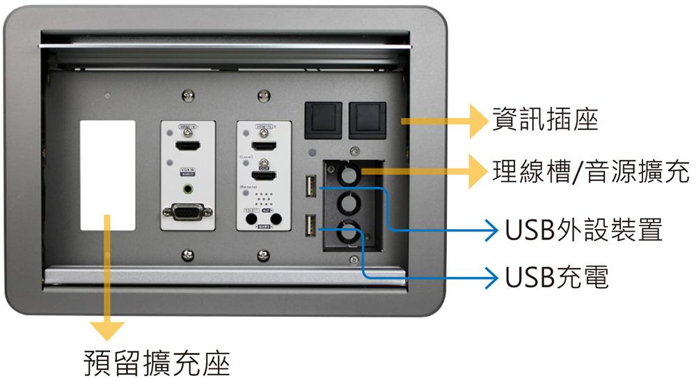 會議系統資訊插座
