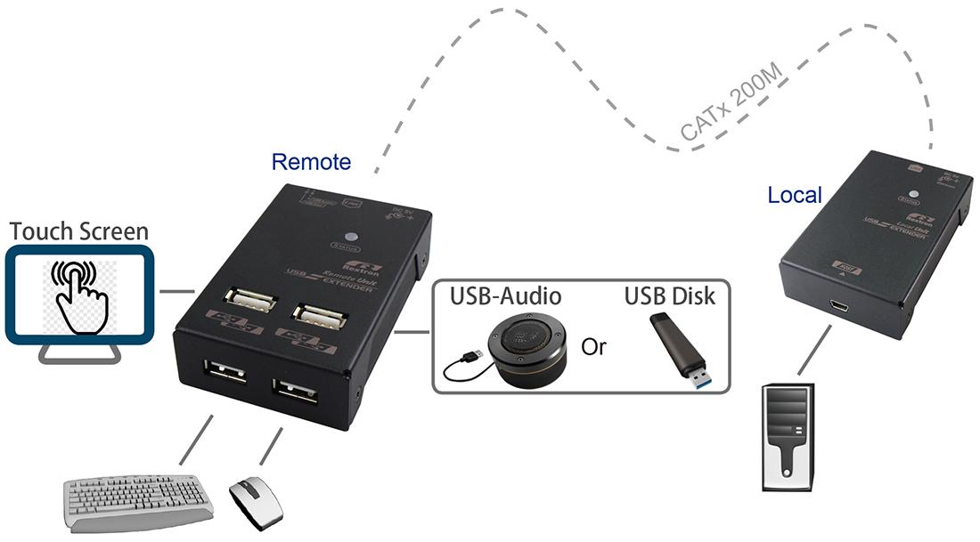 USB延長器