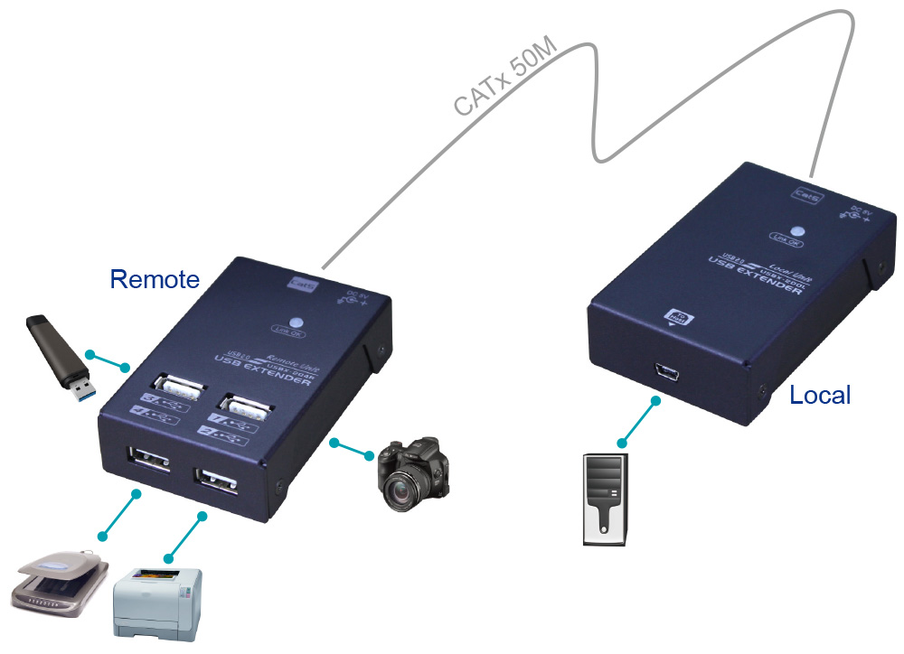 USB2.0延長器,4-Port