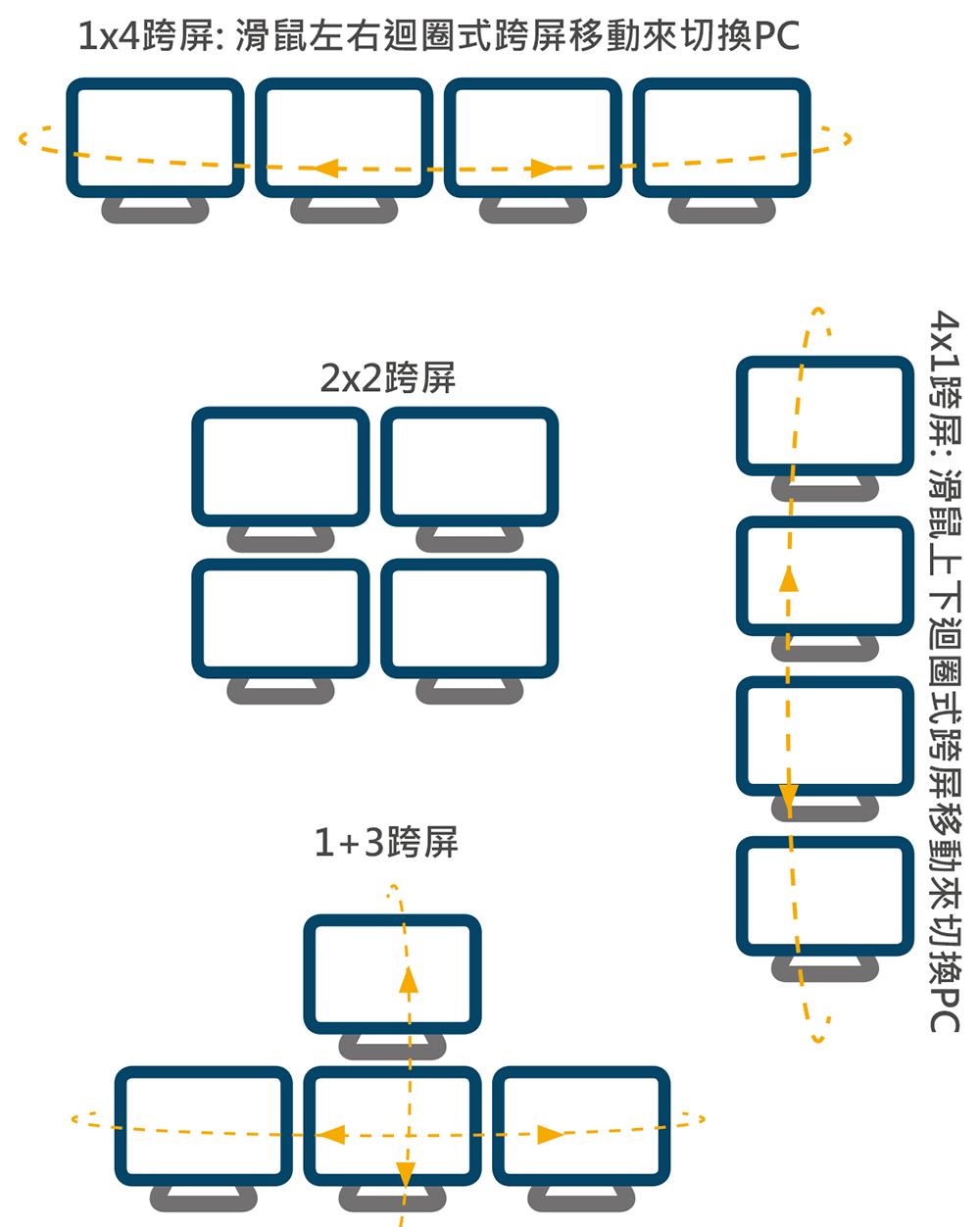 USB Host 切換器