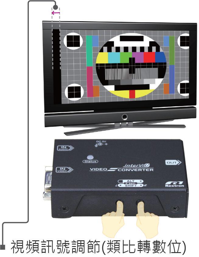 VGA轉HDMI-水平位移調