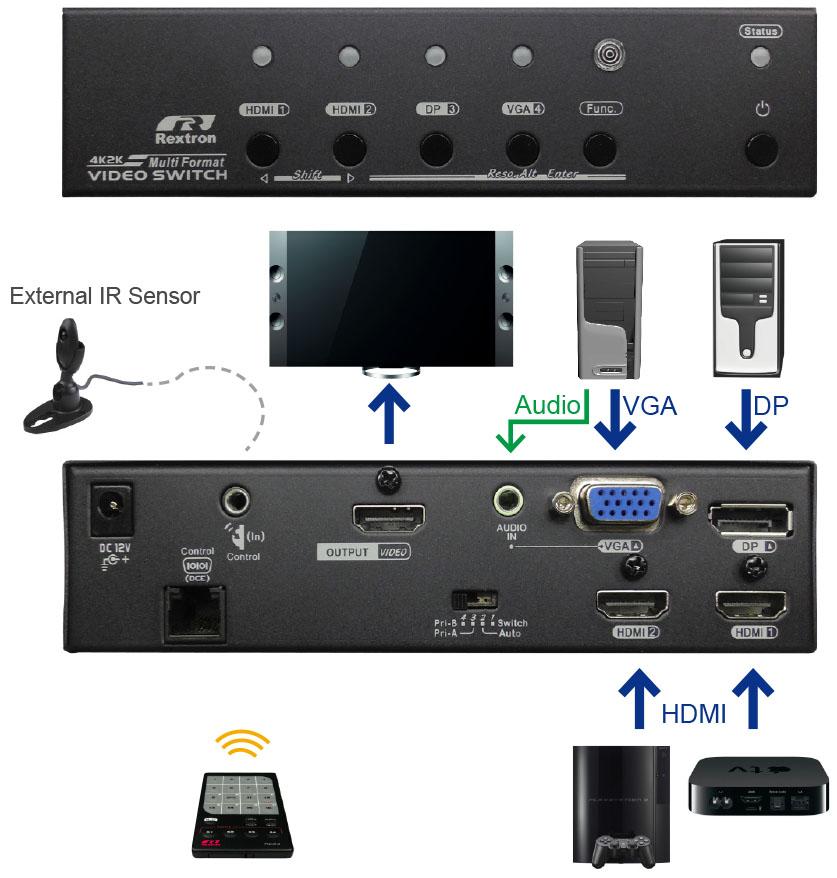 智能4K影音切換器