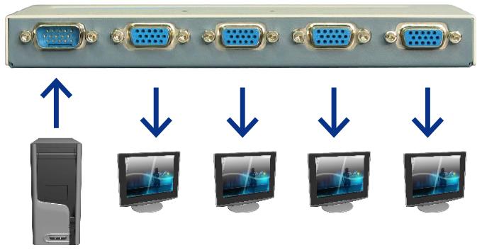 VGA分配器